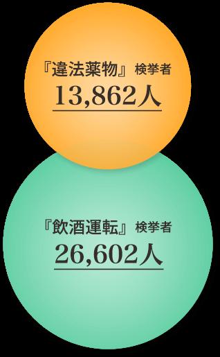 違法薬物検挙者13,862人, 飲酒運転検挙者26,602人